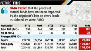 Fund houses' profit climbs 3 times in entry load-free year