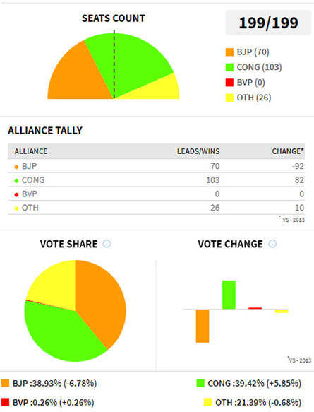 e9d884a4a Congress well ahead of BJP on seats, but vote shares are almost similar