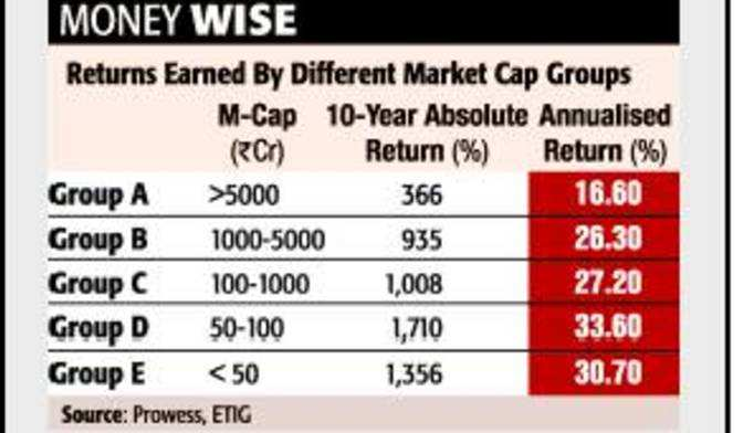 Small-caps give higher returns over a longer period of time - The Economic  Times 3e3f24a5248c