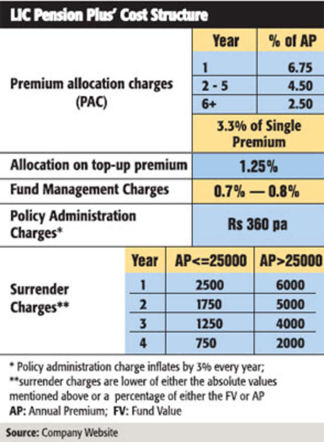 LIC Pension Plus: A cost-effective plan with guaranteed