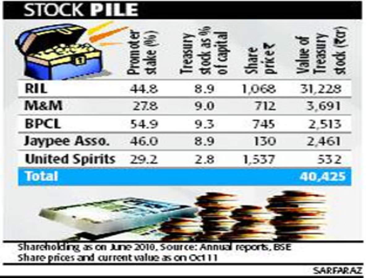 RIL, M&M, others in dilemma over IFRS accounting for treasury stock