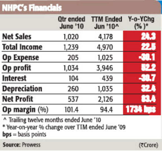 NHPC may provide attractive returns in 2-3 years
