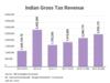 Gross Tax Revenue