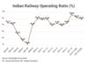Indian Railways' Operating Ratio (%)