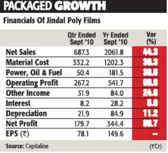 Jindal Poly Films attractive bet for long-term investment - The