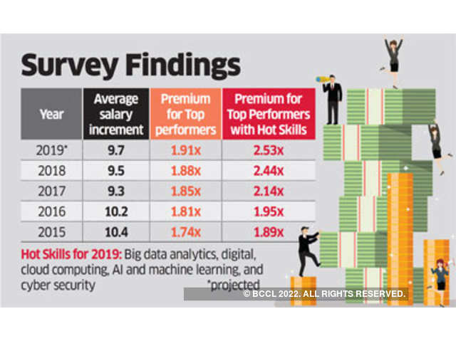 Salary increments likely to be better than last year in most sectors