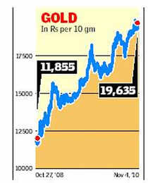 Will FIIs continue to pour money into India?