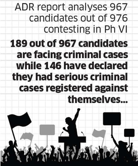 189 out of 967 candidates in Phase-6 facing criminal charges: ADR