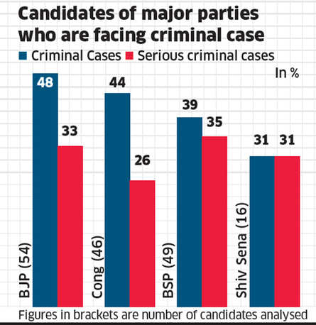 Candidates of major parties who are facing criminal cases