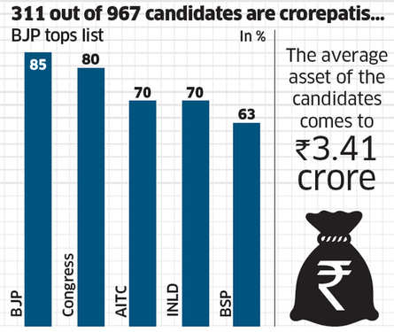 311 out of 967 candidates are crorepatis