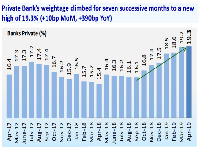 Private Banks scale new highs
