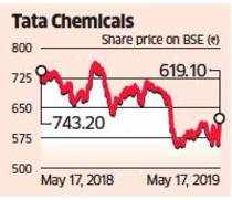 Tata Chemical