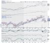 Titan   Buy above Rs 1,075   Target Price: Rs 1,165