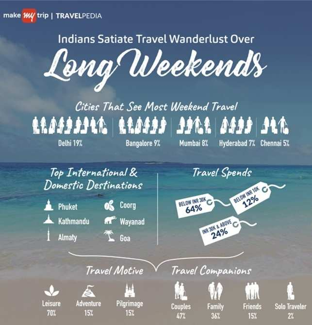 Love travelling over the long weekends? You're not the only one!