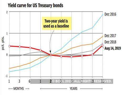 What's an inverted yield curve?
