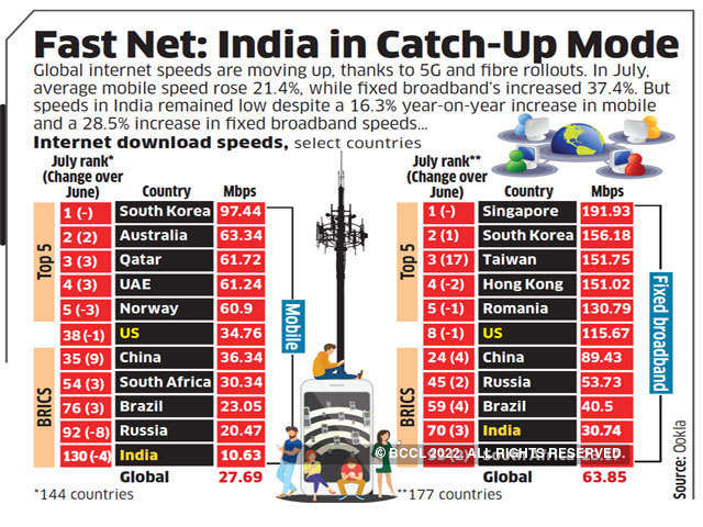 Fast Net: India in Catch-Up Mode - Daily Chart: Data Wise