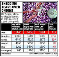 Onion robbery: 135% mark-up from mandi to retail