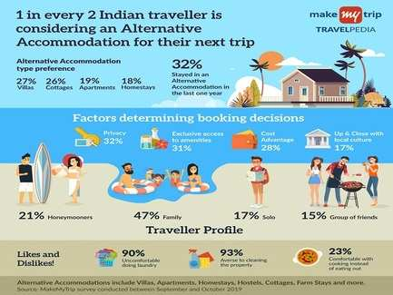 The rise of experiential holidays: Why are Indian travellers choosing alternative holiday accommodations