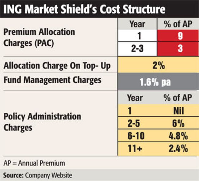 ING Market Shield: Unique in its category of guaranteed ...