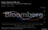 Industrial demand hit