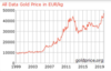 Gold price in Euro/Kg
