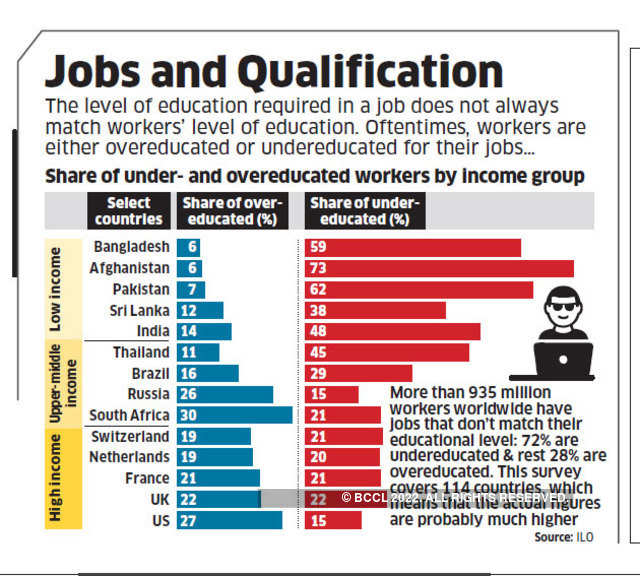 Jobs and Qualification - Daily Chart: Data Wise   The Economic Times