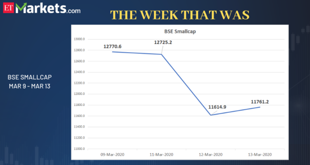 BSE Smallcap - Dalal Street this week in 6 charts | The ...