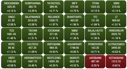 OPENING BELL: Sensex surges 500 points, Nifty tops 9,100; Voda Idea jumps 12%, YES Bank 10%