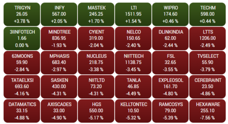 BSE IT in the green; Infosys major contributor