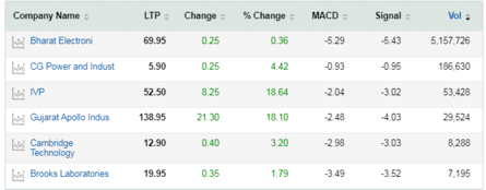 6 NSE stocks sees bullish crossovers, suggests MACD