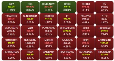 Sensex tanks 900 points; Infy, TCS, HUL, ONGC resillient amid selloff