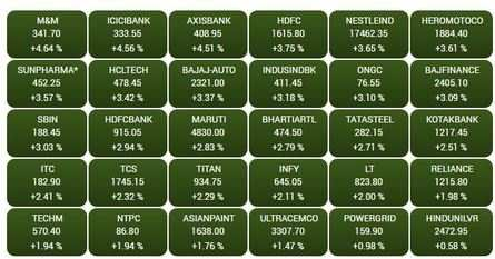 OPENING BELL: Sensex surges 800 points, Nifty above 8,900; IndusInd Bank jumps 8%, Sun Pharma 5%