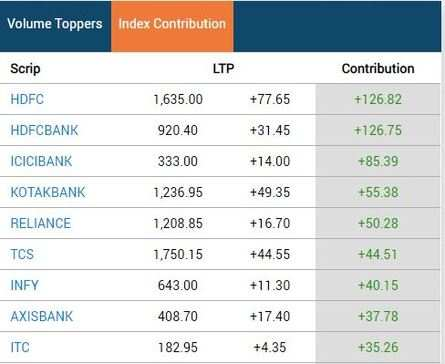 Financials, IT and RIL top Sensex contributors in early trade