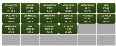 S&P BSE AUTO biggest sectoral gainer, up 7%; Tata Motors rallies 11%, Maruti 8%. This is how the index stocks are faring.