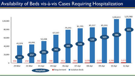 Today, 1,671 beds are required, we have more than 1.05 lakh dedicated COVID-19 beds: Health Ministry