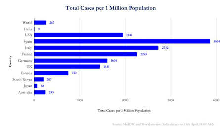 How is India faring in terms of case count