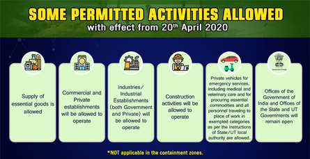 Here is a list of what will remain open all over India with effect from 20th April 2020