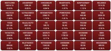 OPENING BELL: Sensex dives 865 points, Nifty slips below 9,550; IndusInd plunges 6%, ONGC 5%