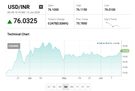Rupee breaches 76-mark; down 46 paise. This is how the currency has performed in the last 3 months
