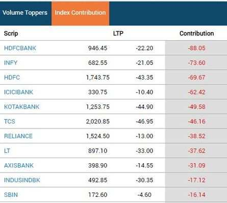 Top Sensex drags in early session