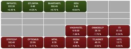 BSE TELECOM only sector in the green. Four of its constituents trade higher