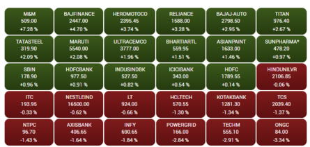 CLOSING BELL: Sensex stages 1,400 pts rebound, ends 243 pts higher; Nifty tops 9,950; M&M surges 7% on Q4 results