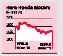 Hero Honda Hondas Exit Details Appear Opaque