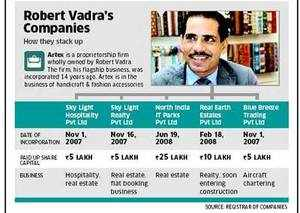Robert Vadra ties up with DLF, makes low-key entry into Real estate business