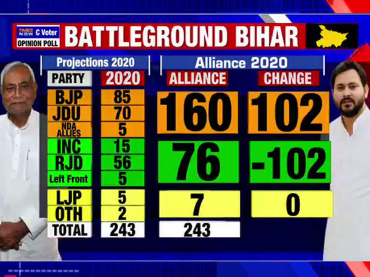 Bihar elections betting odds best trading system for binary options