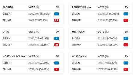 It's still a nail-biting contest in the key states. Here's how the numbers stack up