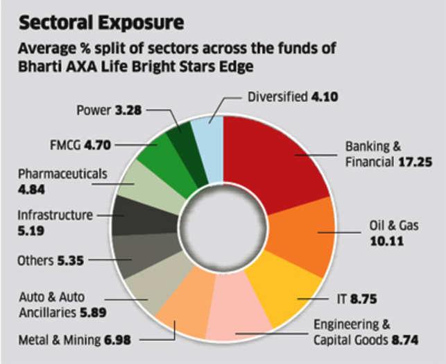 BHARTI AXA BRIGHT STAR PLUS PDF