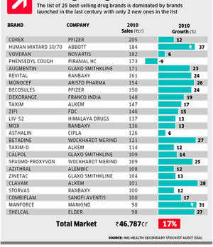 Iconic brands like Corex, Becosule, Combiflam top chart of