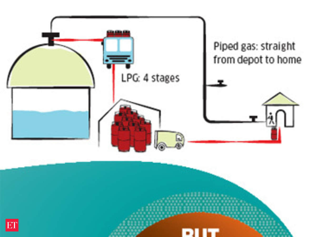 Why is piped cooking gas a pipe dream for Indian cities? - The