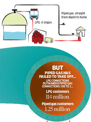 Why is piped cooking gas a pipe dream for Indian cities?
